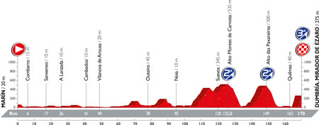 The profile of the 3rd stage of the Tour of Spain 2016