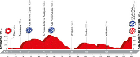 The profile of the 4th stage of the Tour of Spain 2016