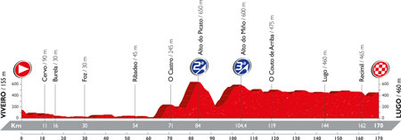 The profile of the 5th stage of the Tour of Spain 2016