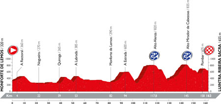 The profile of the 6th stage of the Tour of Spain 2016
