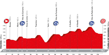 The profile of the 7th stage of the Tour of Spain 2016