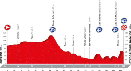 The profile of the 9th stage of the Tour of Spain 2016