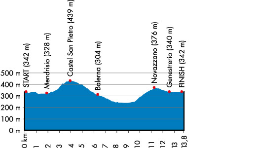 Profile of the route of the road race for the World Championships 2009 in Mendrisio