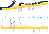 The profile of the time trial circuit for ladies/elite men on the 2010 UCI World Championships road cycling