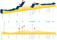 The profile of the time trial men under 23 at the 2010 UCI World Championships road cycling