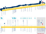 The profile of the race in line at the 2010 UCI World Championships road cycling