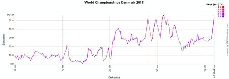 Le profil des Championnats du Monde de Cyclisme 2011 sur Route à Copenhagen (Danemark)