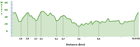 Le profil du circuit des Championnats du Monde de Cyclisme 2011 sur Route à Copenhagen (Danemark)