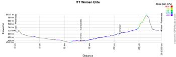 Le profil du contre-la-montre individuel Hommes Espoirs (U23) des Championnats du Monde de Cyclisme sur Route 2014