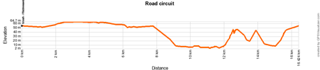 The profile of the road race circuit of the World Championships Road Cycling 2015