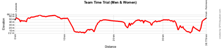 The profile of the team time trial Elite Women / Elite Men of the World Championships Road Cycling 2015