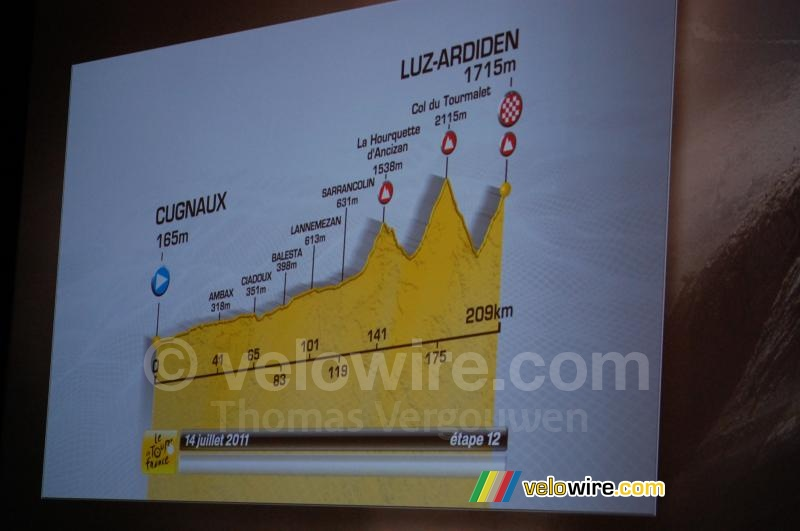 The profile of the Cugnaux > Luz-Ardiden stage